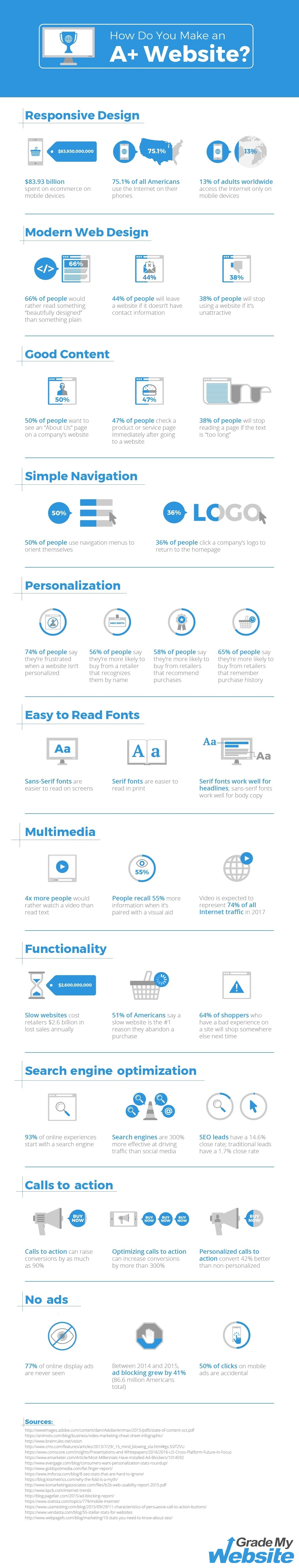 infographic-make-a-great-website